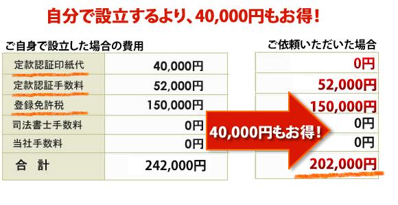 会社設立にかかる費用。自分で会社設立するより45000円もお得!